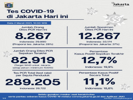 Jakarta's Latest Official COVID-19 Figures as of March 2