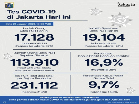 Jakarta's Latest Official COVID-19 Figures as of January 21