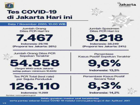 Latest COVID-19 Information in Jakarta as of November 7, 2020