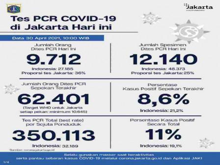 Perkembangan Data Kasus dan Vaksinasi Covid-19 di Jakarta per 30 April 2021