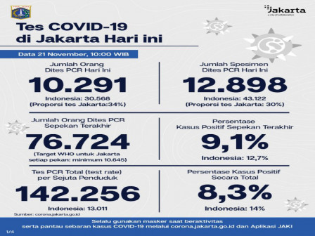 Latest COVID-19 Information in Jakarta as of November 21, 2020
