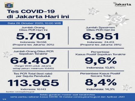 Jakarta's Latest Official COVID-19 Cases as of October 26