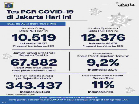Latest Information on COVID-19 Cases and Vaccination in Jakarta as of April 22, 2021
