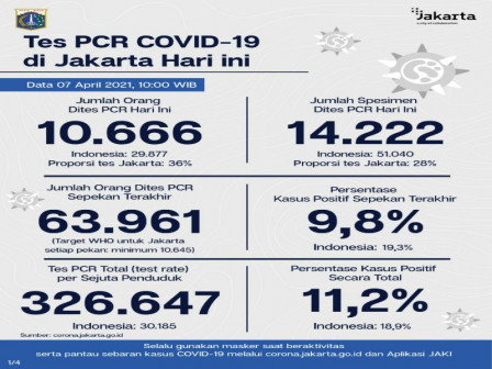 Jakarta's Latest Official COVID-19 Figures as of April 7