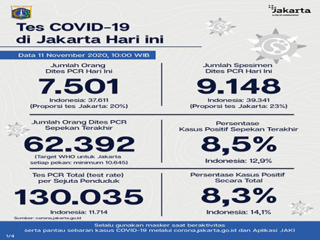 Latest COVID-19 Information in Jakarta as of November 11, 2020