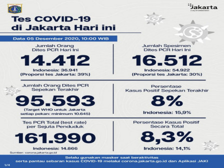 Latest COVID-19 Information in Jakarta as of December 5, 2020