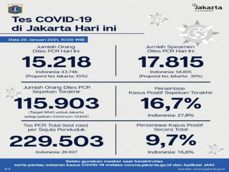 Update on COVID-19 Cases in Jakarta, Beware of Transmission in Family Cluster