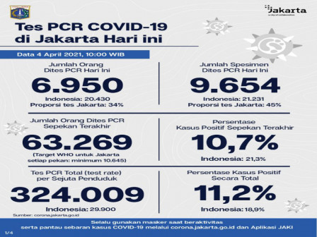 Jakarta's Latest Official COVID-19 Figures as of April 4