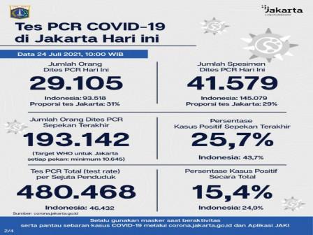 Perkembangan Data Kasus dan Vaksinasi Covid-19 di Jakarta Per 24 Juli 2021