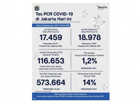 Perkembangan Data Kasus dan Vaksinasi COVID-19 di Jakarta Per 19 September 2021