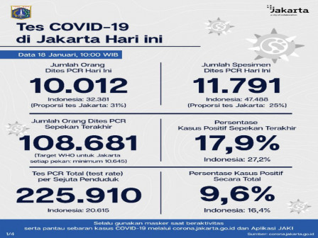 Jakarta's Latest Official COVID-19 Figures as of January 18