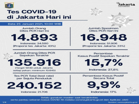 Perkembangan COVID-19 di Jakarta Per 25 Januari 2021, Warga Diimbau Disiplin 3M