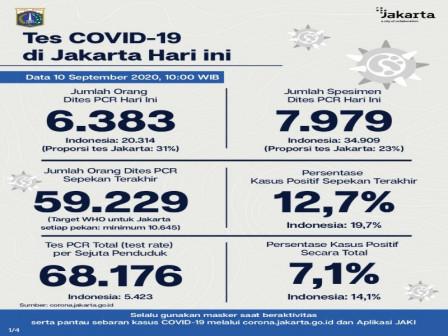Perkembangan COVID-19 di Jakarta Per 10 September 2020