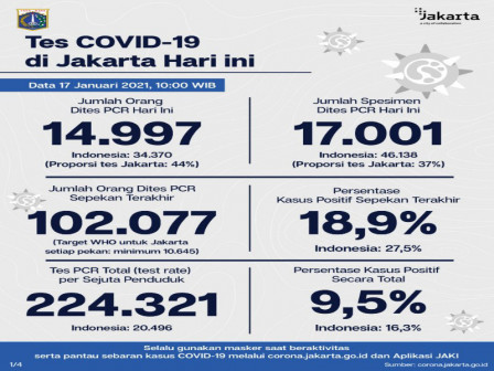 Jakarta Calls for Self-discipline Amid Concerns Over COVID-19 Case Spike