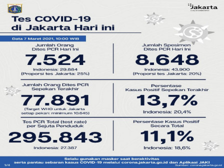 Jakarta's Latest Official COVID-19 Figures as of March 7