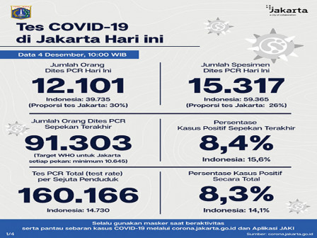 Jakarta's Latest Official COVID-19 Cases as of December 4
