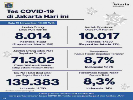 Jakarta's Latest Official COVID-19 Cases as of November 19