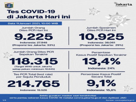 Jakarta's Latest Official COVID-19 Figures as of January 11