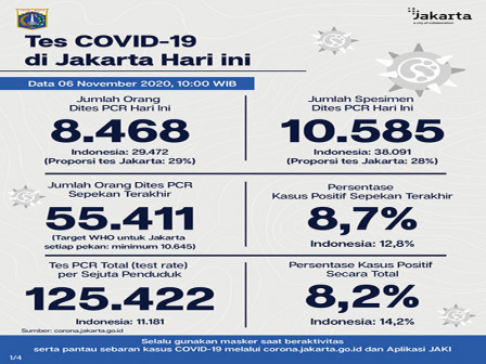 Jakarta's Latest Official COVID-19 Cases as of November 6