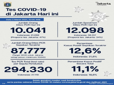 Latest COVID-19 Information in Jakarta as of March 5, 2021