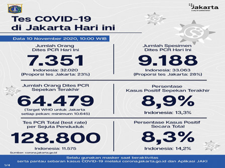 Jakarta's Latest Official COVID-19 Cases as of November 10