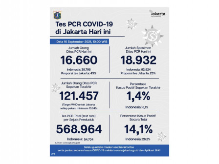 Perkembangan Data Kasus dan Vaksinasi Covid-19 di Jakarta per 16 September 2021