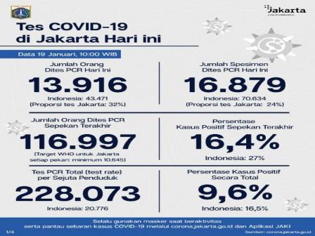 Perkembangan COVID-19 di Jakarta Per 19 Januari 2021, Warga Diimbau Disiplin 3M