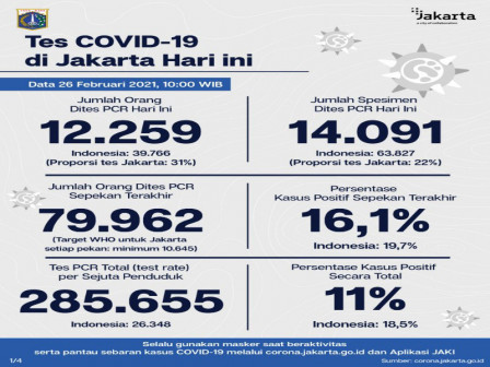 Jakarta's Latest Official COVID-19 Figures as of February 26
