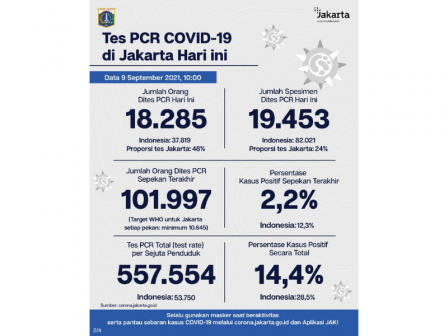 Perkembangan Data Kasus dan Vaksinasi Covid-19 di Jakarta Per 9 September 2021