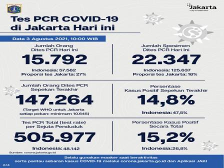 Perkembangan Data Kasus dan Vaksinasi COVID-19 di Jakarta per 3 Agustus 2021