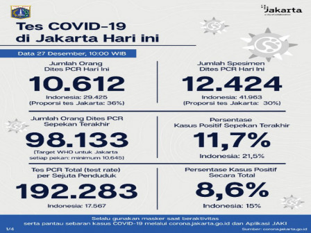 Perkembangan Covid-19 di Jakarta, 488 Kasus adalah Akumulasi Data dari RS Swasta