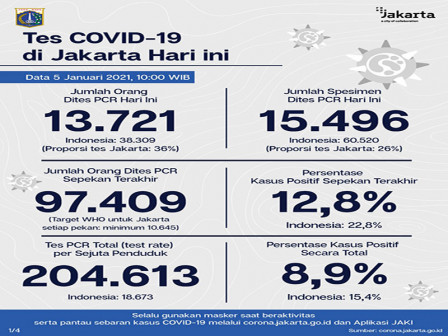 Latest COVID-19 Information in Jakarta as of January 5, 2021