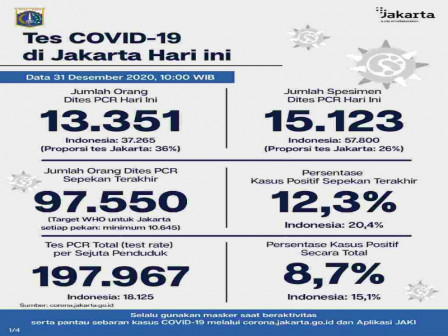 Jakarta's Latest Official COVID-19 Figures as of December 31
