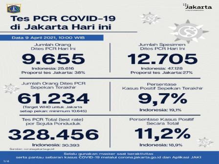 Perkembangan Data Kasus dan Vaksinasi Covid-19 di Jakarta Per 9 April 2021