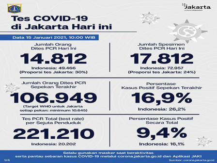 Jakarta's Latest Official COVID-19 Figures as of January 15