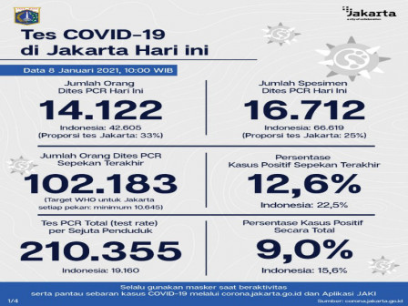 Jakarta's Latest Official COVID-19 Figures as of January 8