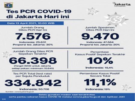 Perkembangan Data Kasus dan Vaksinasi Covid-19 di Jakarta Per 13 April 2021