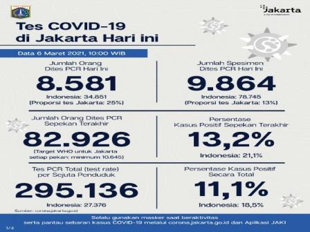 Perkembangan Covid-19 di Jakarta Per 6 Maret 2021, Warga Diimbau Disiplin 3M