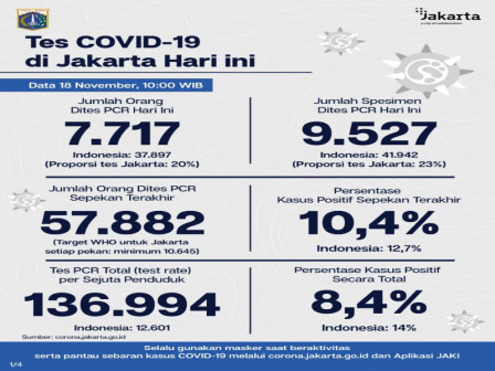 Latest COVID-19 Information in Jakarta as of November 18, 2020