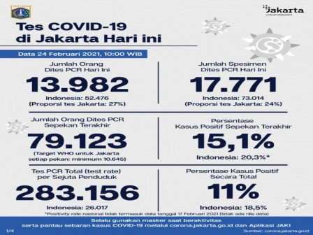 Latest COVID-19 Information in Jakarta as of February 24, 2021