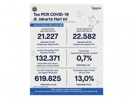 Perkembangan Data Kasus dan Vaksinasi COVID-19 di Jakarta Per 17 Oktober 2021