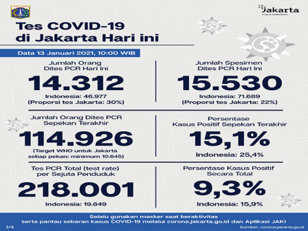 Jakarta's Latest Official COVID-19 Figures as of January 13