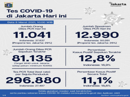 Jakarta's Latest Official COVID-19 Figures as of March 8