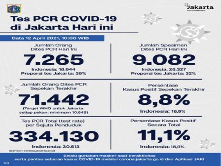Perkembangan Data Kasus dan Vaksinasi Covid-19 di Jakarta Per 12 April 2021