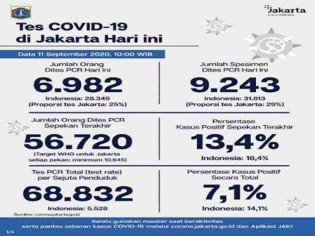 Perkembangan COVID-19 di Jakarta Per 11 September 2020