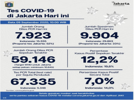Perkembangan COVID-19 di Jakarta Per 9 September 2020